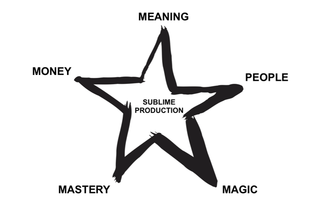 Sublime production star